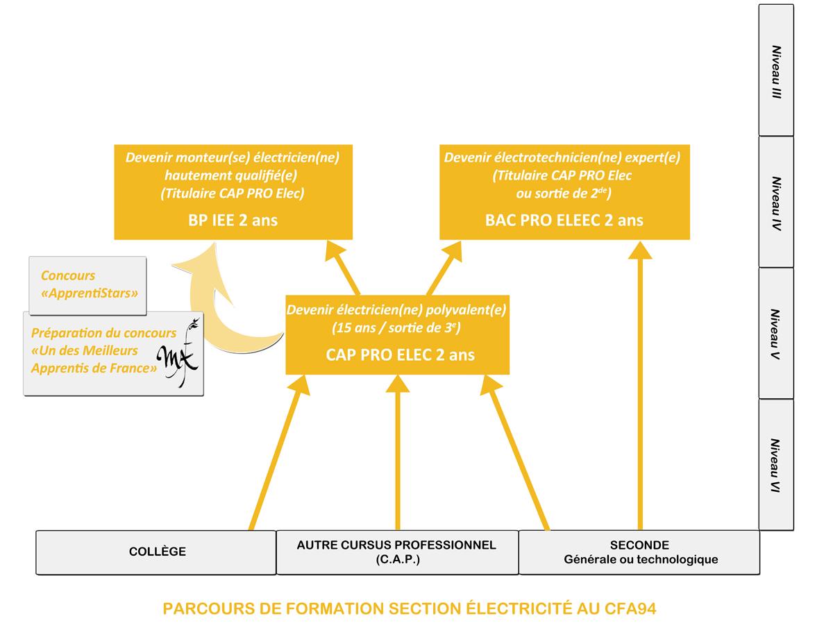 Formation d electricien - Formation pour etre decoratrice d interieur ...